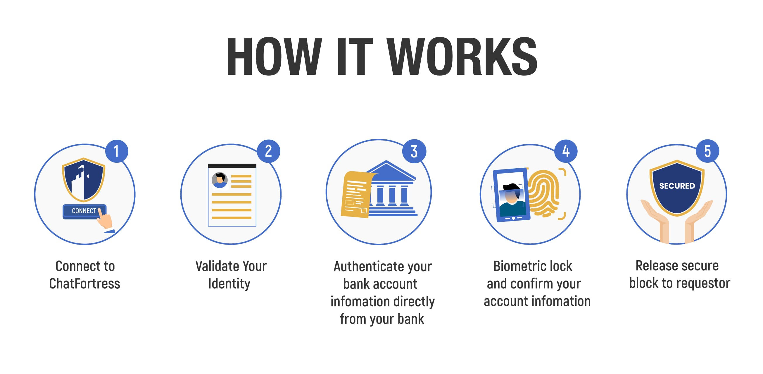 Bank Wire Transfer Fraud for Sellers